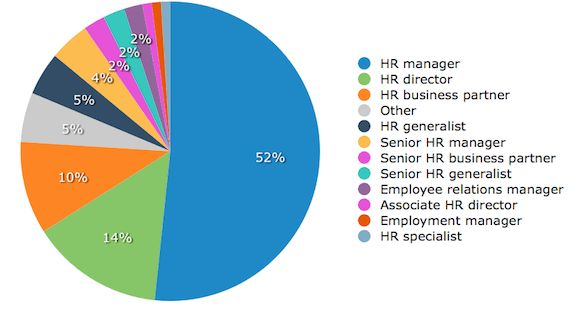 Study: What Employers Are Looking for in HR Positions