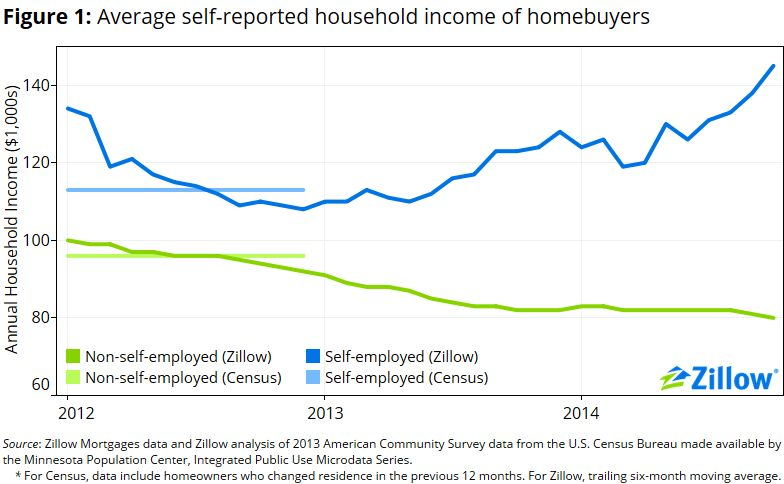 Self-Employment: Mo' Money, Mo' Problems - Zillow Research