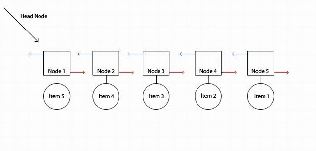 How To Reverse a Linked List (3 Different Ways) - CodeProject