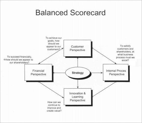 Sample Scorecard - 7+ Documents In PDF, Word