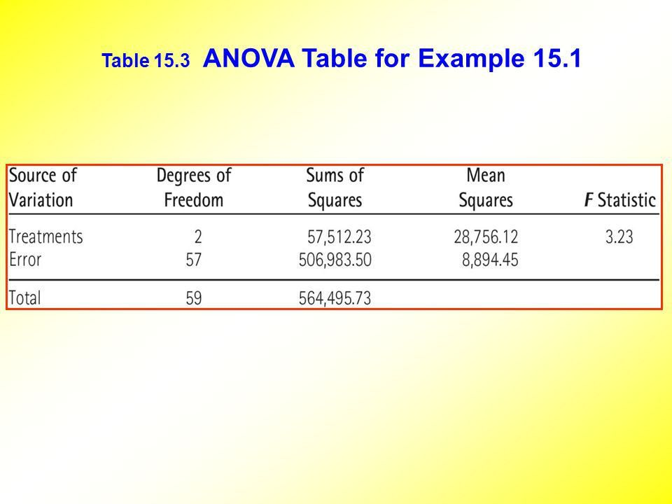 Analysis of Variance ( ANOVA ) - ppt video online download