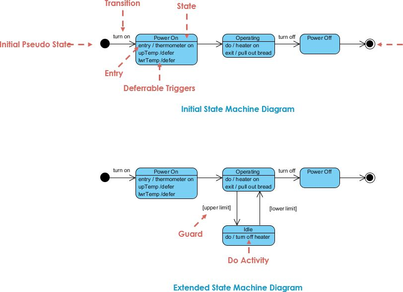 State Machine Diagram Example: State Diagram – A Toaster (Initial ...