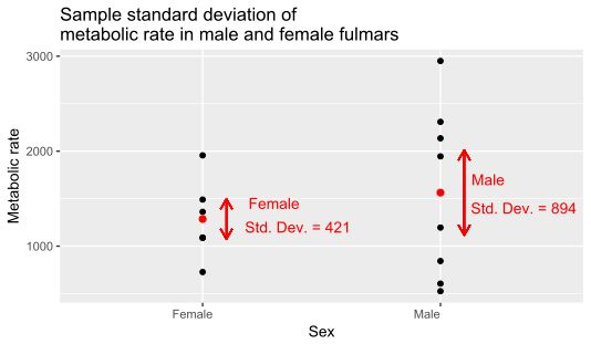 Standard deviation - Wikipedia