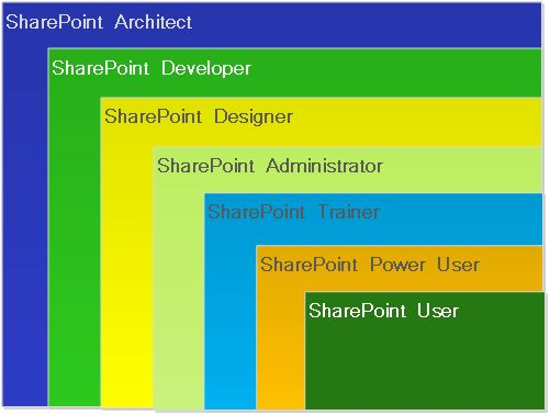 SharePoint 2013 - Introduction, Features, and Roles - CodeProject