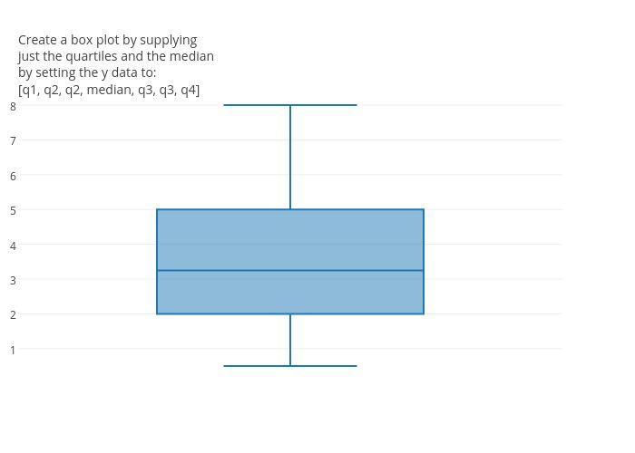 Box Plots - manually supply median and quartiles (performance for ...