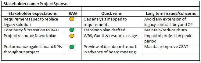 Basic Stakeholder Analysis