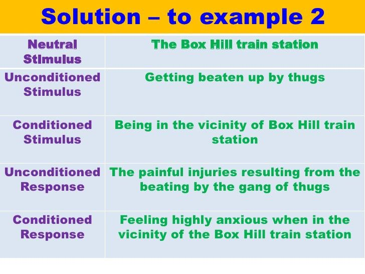 Classical conditioning - VCE U4 Psych