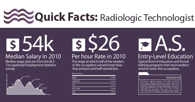 Radiology Technician Salary : How Much Can You Earn?