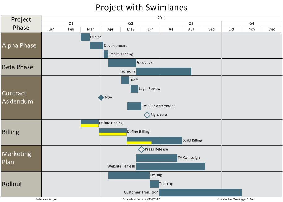 Best Practices for Project Reporting: Swimlanes (Part 3/6 ...