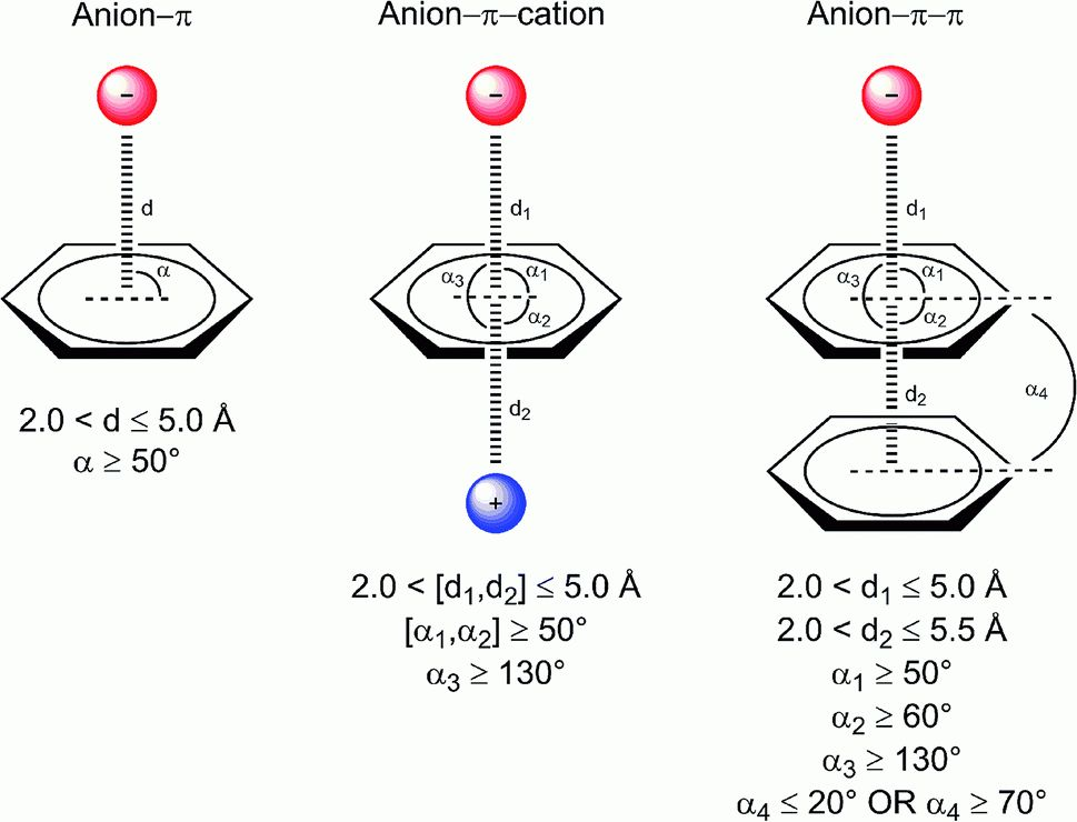 A thorough anion–π interaction study in biomolecules: on the ...