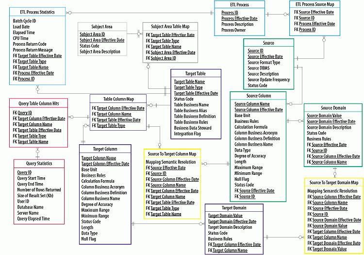 The Generic Meta Data Repository | ETL TOOLS