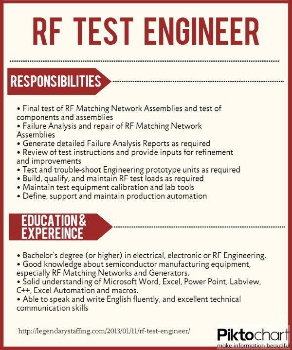 27 best IT - Engineering Jobs images on Pinterest | Engineering ...