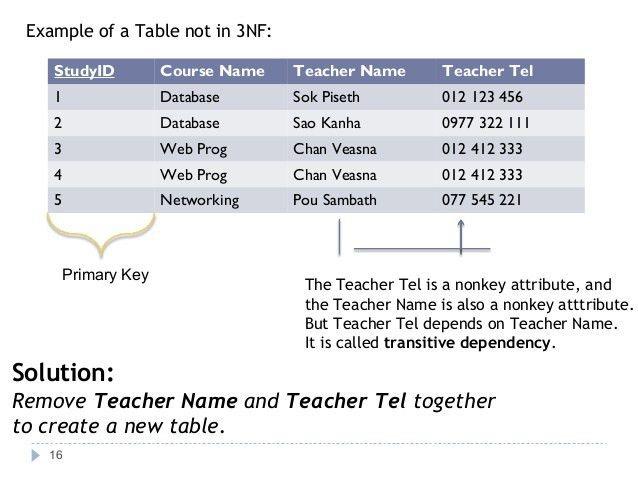 Database Normalization 1NF, 2NF, 3NF, BCNF, 4NF, 5NF