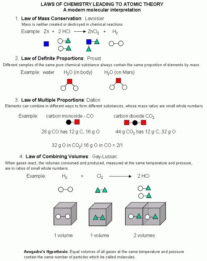CHEM 123 GENERAL CHEMISTRY 1