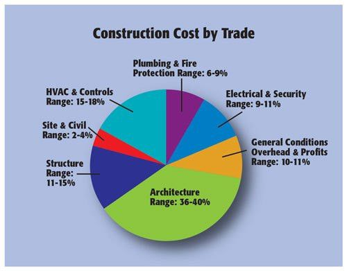 2014 lab construction outlook