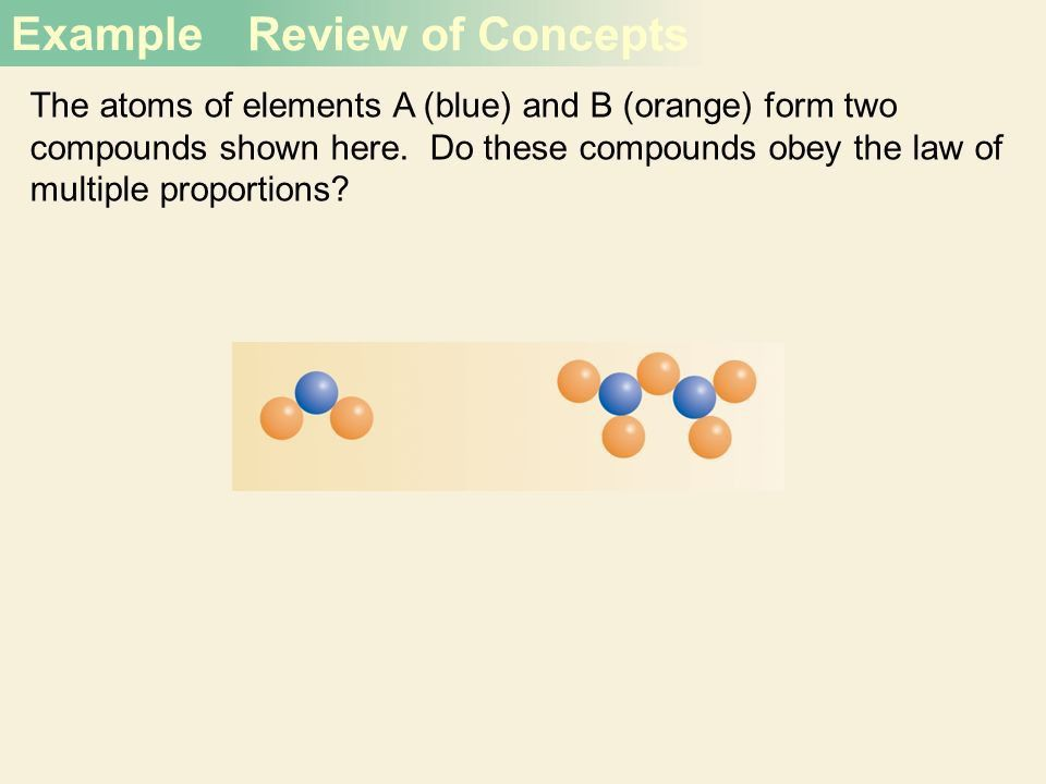 Atoms, Molecules, and Ions Chapter 2. Dalton's Atomic Theory (1808 ...