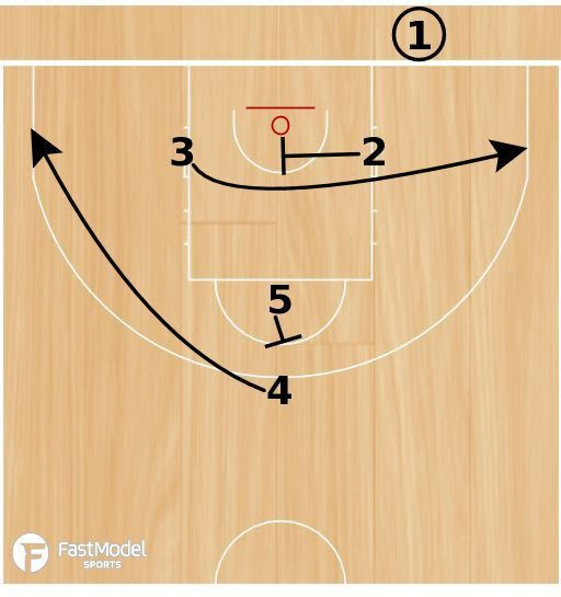 Top 25+ best Youth basketball plays ideas on Pinterest   Youth ...