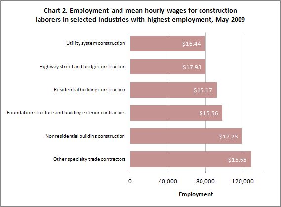 OES data highlights - Using Occupational Employment Statistics ...