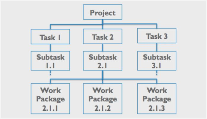 Generating Value by Using a Work Breakdown Structure (WBS) | Rod ...