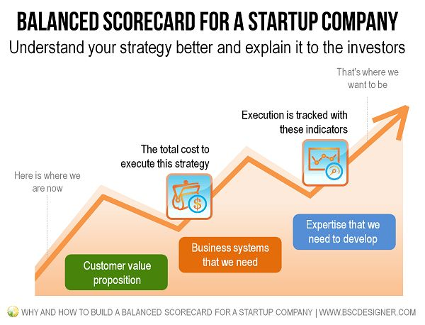 How to Build a Balanced Scorecard for a Startup Company | BSC Designer