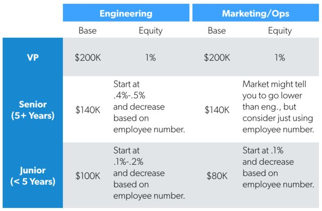 A Counterintuitive System for Startup Compensation | First Round ...