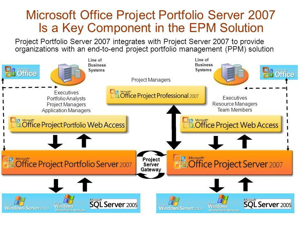 Microsoft ® Office Project Portfolio Server ppt download