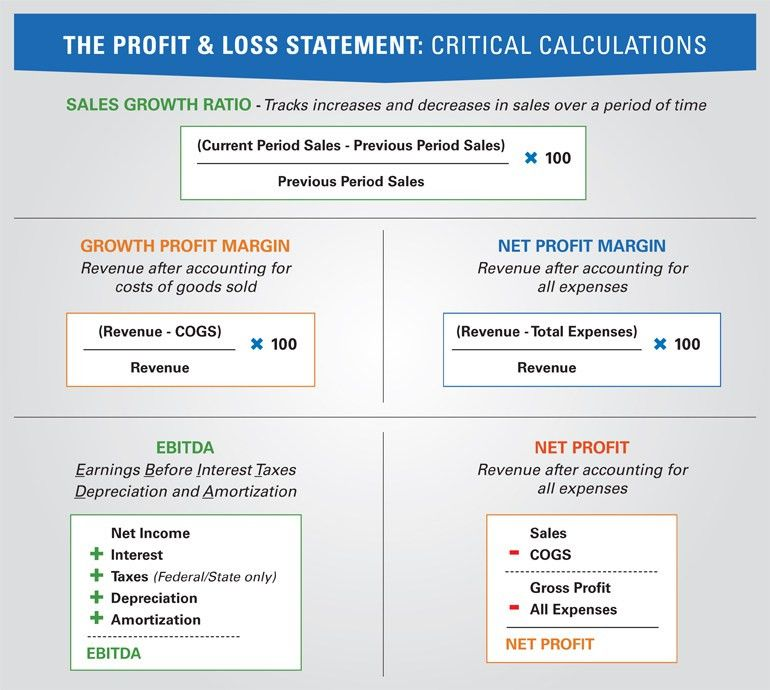 Business Training – Profit and Loss Statement