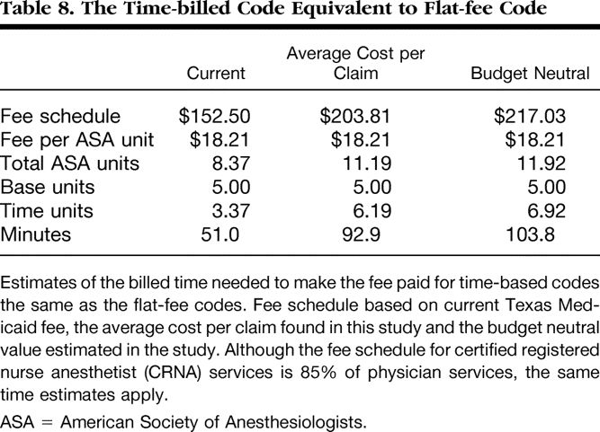 Influence of the Type of Anesthesia Provider on Costs of Labor ...
