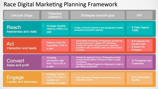 Content Marketing Plan. Content Marketing 5 Steps For Creating You ...