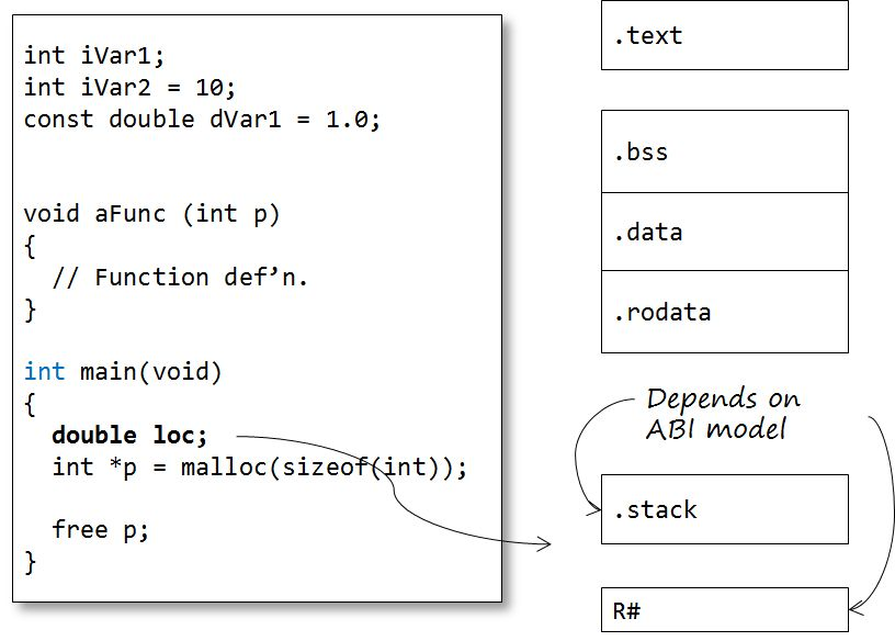 The C build process | Bit Studio