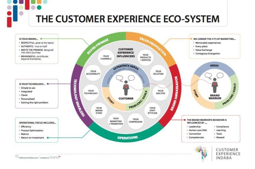 Customer Journey Map Template | CX Indaba
