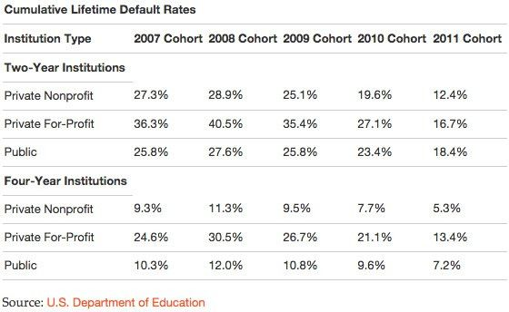 The high economic and social costs of student loan debt