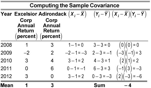 How to Measure the Covariance and Correlation of Data Samples ...