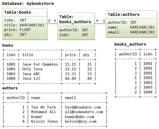 MySQL Tutorial - How to Install MySQL 5 (on Windows, Mac OS ...