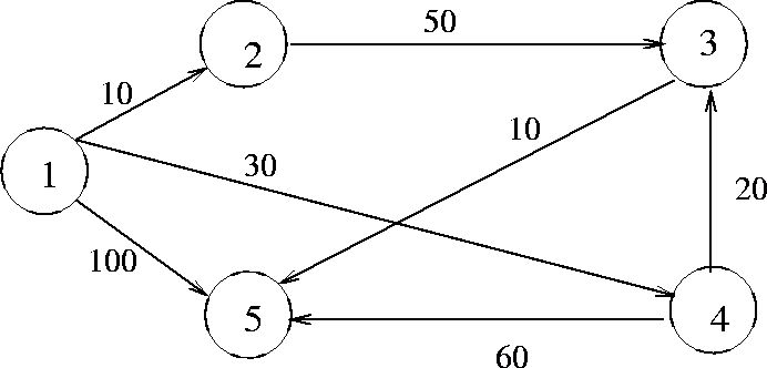7.2.1 Single Source Shortest Paths Problem: Dijkstra's Algorithm