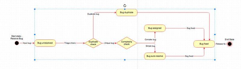 UML State Diagrams with draw.io - draw.io Online Blog - draw.io ...