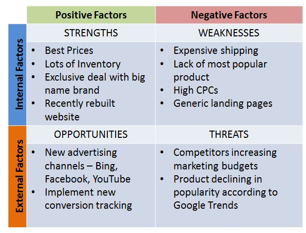 How To Turn Competitive Analysis Into Actionable PPC Gains | PPC Hero