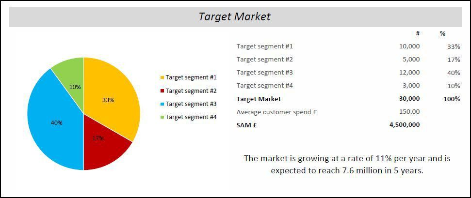 Target Market in a Business Plan | Plan Projections