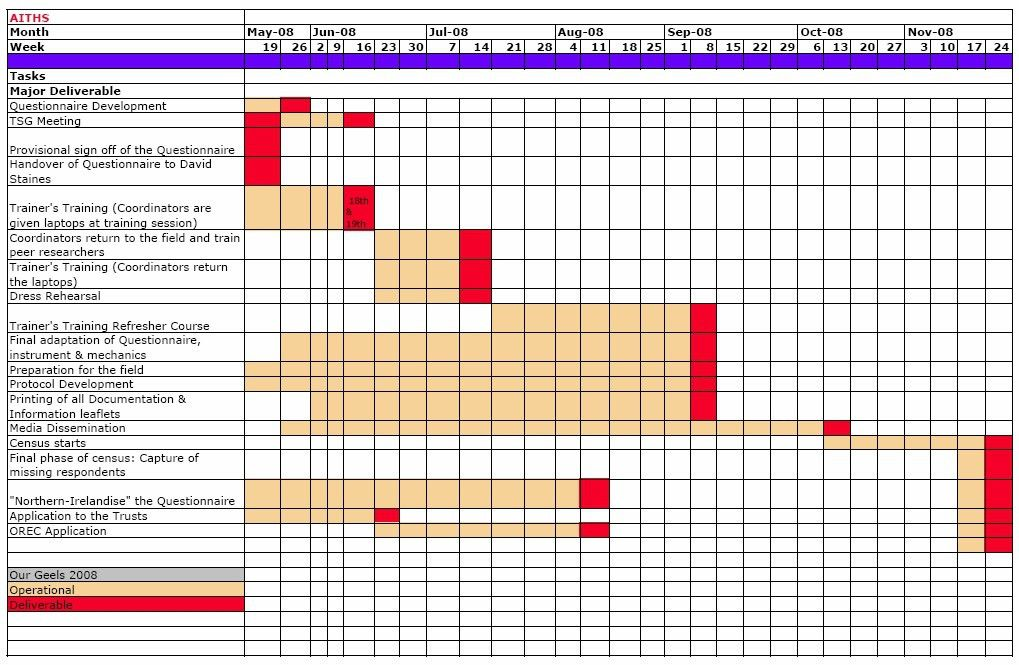 GANTT Chart example | LectureHub