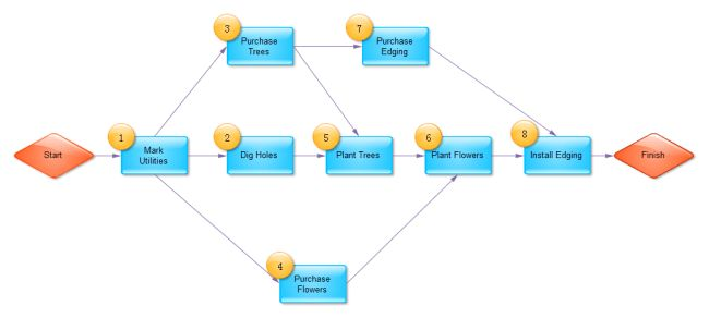 Simple PERT Chart | Free Simple PERT Chart Templates