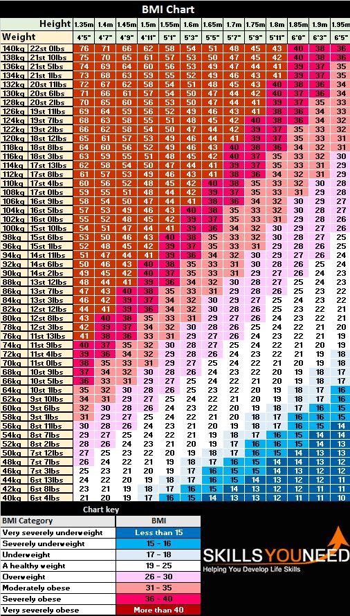 BMI - Body Mass Index | SkillsYouNeed