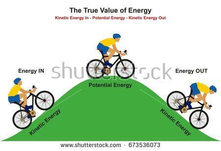 True Value Energy Infographic Diagram Example Stock Vector ...