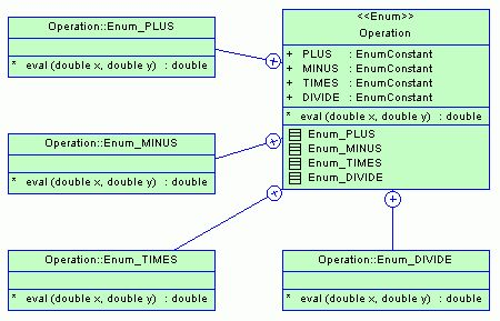 Java Enumerated Types (Enums)