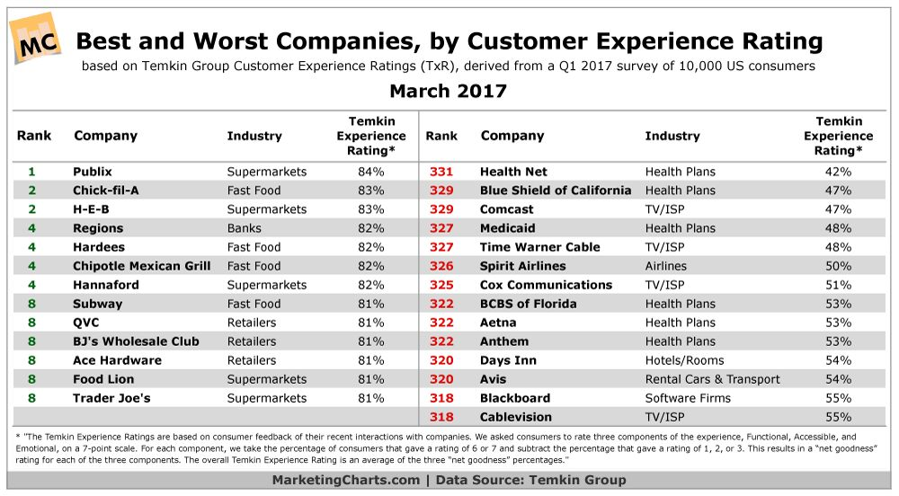 US Companies With the Best and Worst Customer Experience Ratings ...