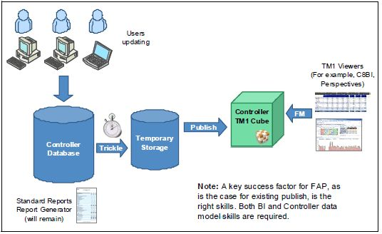 cognos enterprise planning resume cognos enterprise planning