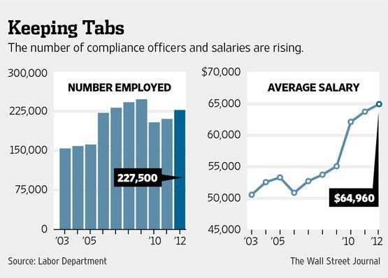 The Hottest Job in America: Compliance Officer - WSJ