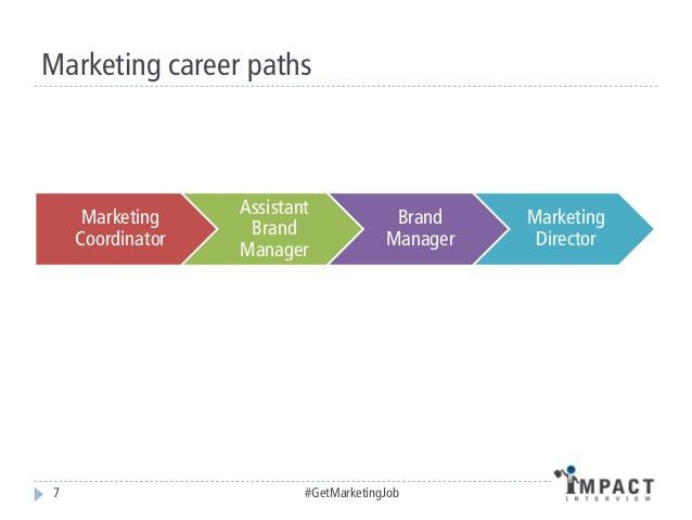 How to Get a Brand Manager or Marketing Job