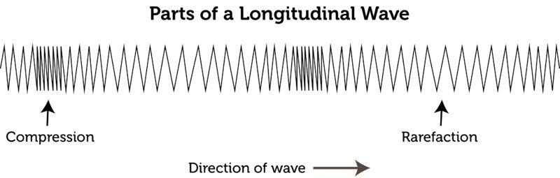 Characteristics of Waves | CK-12 Foundation