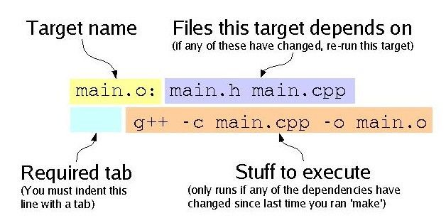 How to write a makefile