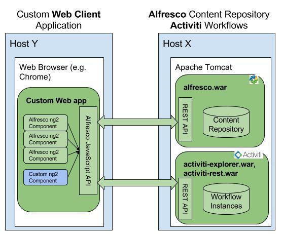 Getting Started with Alfresco Application Devel... | Alfresco ...